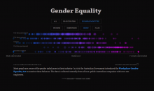 Screenshot of Gender Eqaulity
