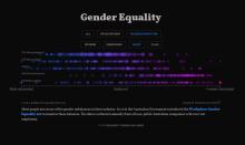 Screenshot of Gender Eqaulity